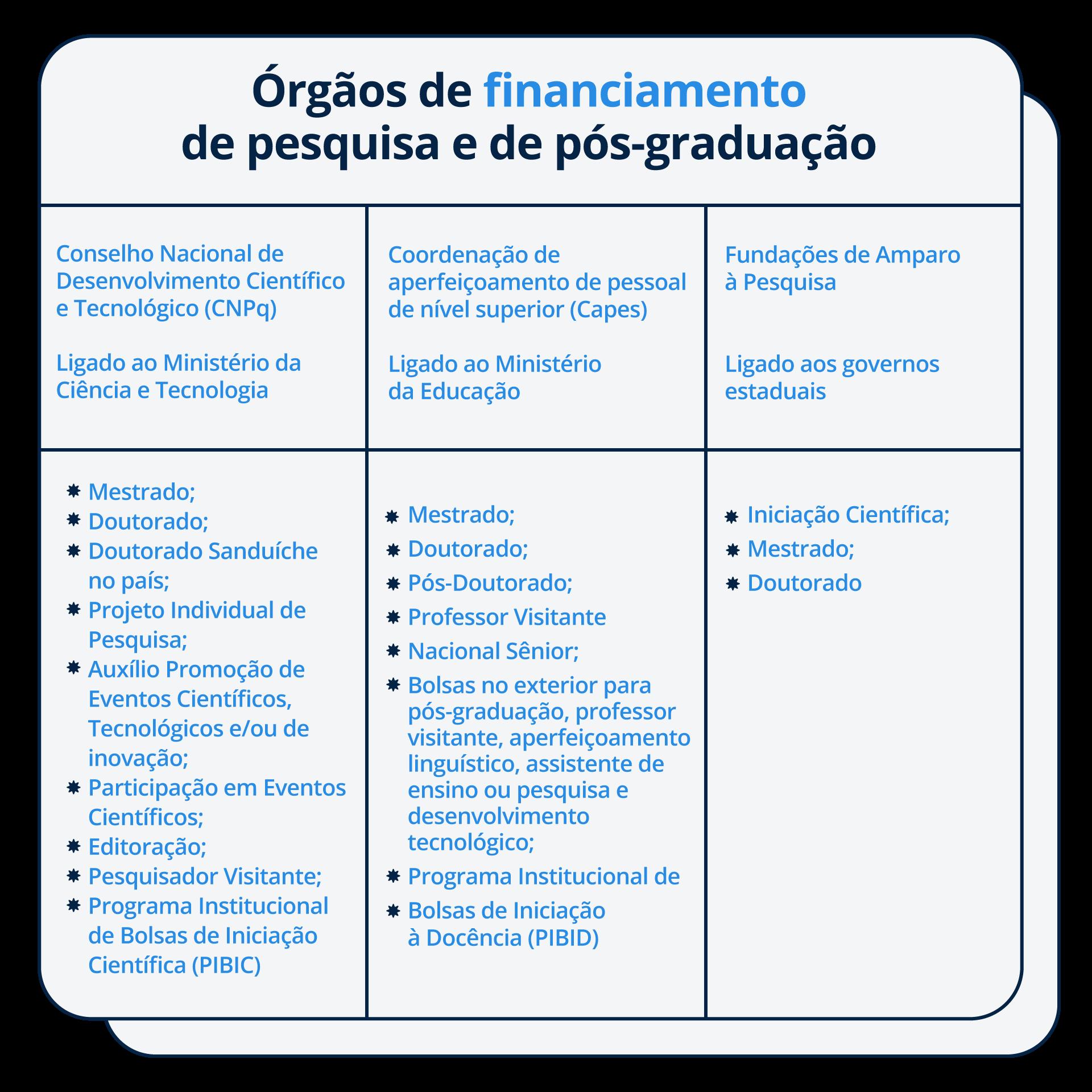 Órgãos de financiamento de pesquisa e de pós-graduação